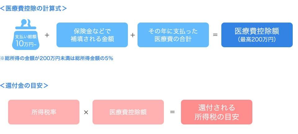 還付金の計算方法